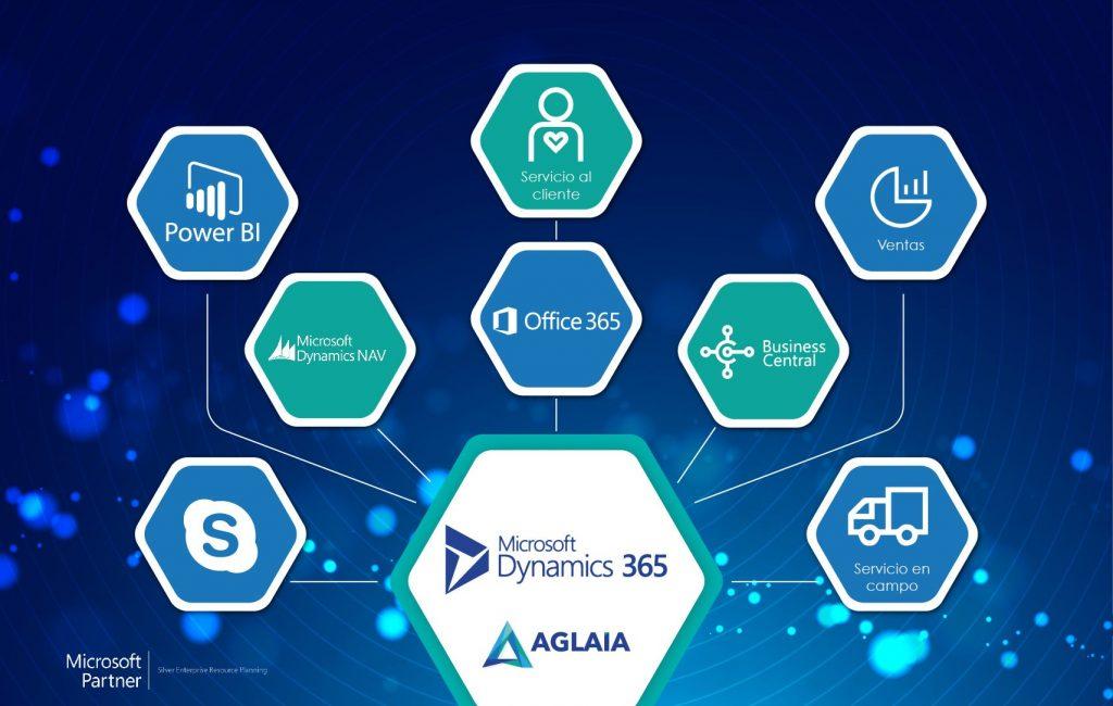 Todas las aplicaciones de Microsoft Dynamics 365 CRM y ERP diseñadas para impulsar las empresas Power BI NAV Servicio al Cliente Office 365 Business Central Servicio en campo Ventas Servicio al cliente